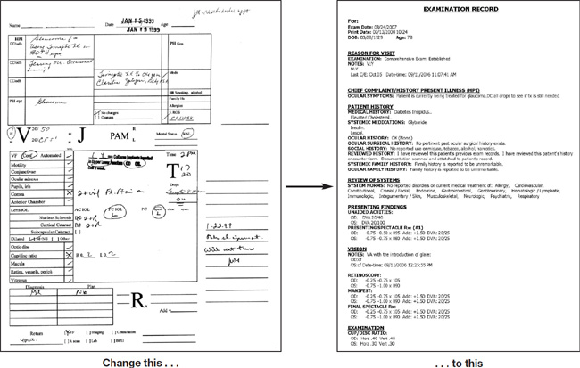 Optometric management make your ehr work for you for Ophthalmology exam template