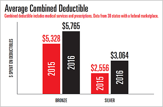 Calendar Year Medical Deductible : Optometric management dealing with deductibles and copays