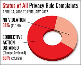 0b8e5c25ec0 Total Complaints Investigated 36