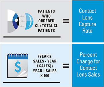 These metrics help you to monitor the health of your contact lens business.